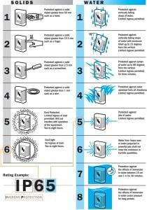IPChart_diagram